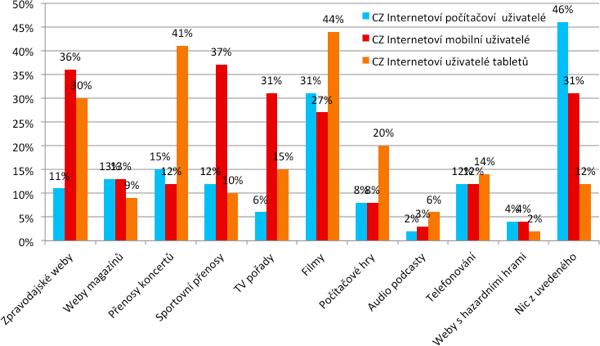 Ochota internetových uživatelů platit předplatné za určitý typ obsahu na internetu v ČR a v Evropě – v %. Znění otázky: Za které z následujících internetových stránek/aktivit byste byl/a ochoten/á platit pravidelný poplatek, abyste k nim měl/a na internetu přístup? Zdroj: Mediascope Europe, IAB Europe, SPIR, červen 2012; Základ: Všichni čeští internetoví počítačoví uživatelé (n=982), všichni čeští internetoví mobilní uživatelé (n=294), všichni čeští internetoví uživatelé tabletů (n=53)