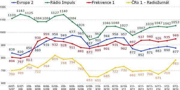 Nejposlouchanější celoplošné rozhlasové stanice (vývoj odhadů poslechovosti včera, v tisících). Zdroj: Median, STEM/MARK