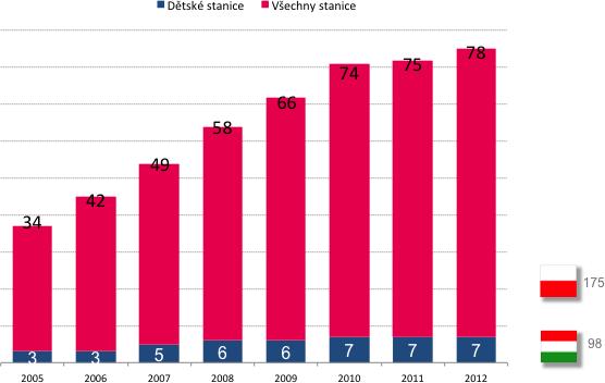Televizní trh se fragmentuje: počet stanic narůstá