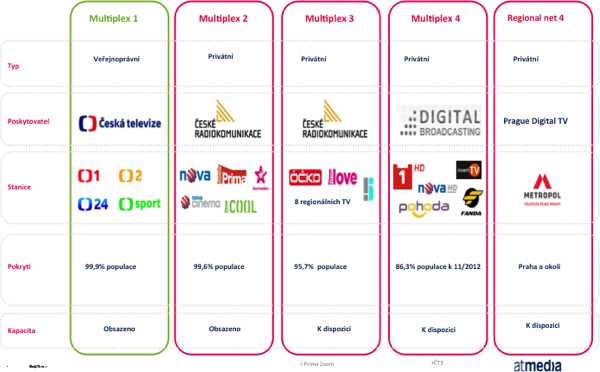 V digitálních vysílacích sítích (multiplexech) zbývají poslední pozice