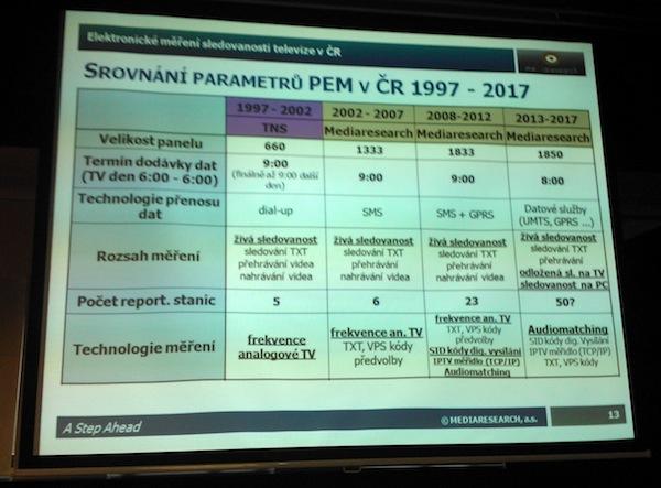 Přehled základních charakteristik peoplemetrových projektů v Česku