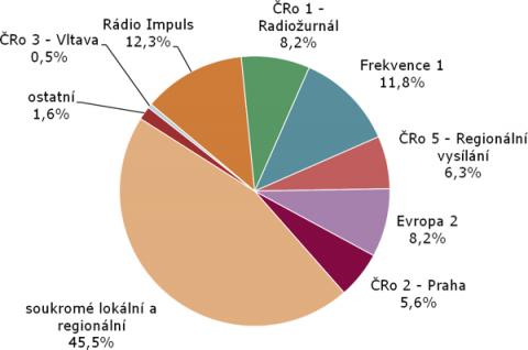 Rozhlasové stanice (odhady podílů na trhu) ve 2. a 3. čtvrtletí 2012. Zdroj: Median, STEM/MARK