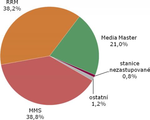Rozhlasové sítě (odhady podílů na trhu) ve 2. a 3. čtvrtletí 2012. Zdroj: Median, STEM/MARK