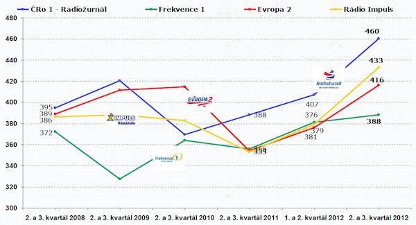 Vývoj poslechovosti v sociodemografické skupině ABC1. Zdroj: Median, STEM/MARK