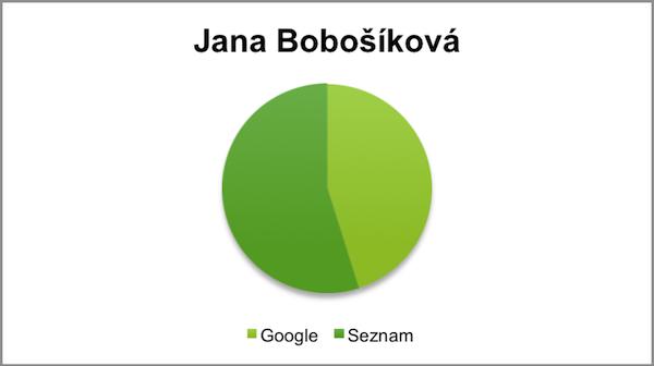 Hledání Jany Bobošíkové