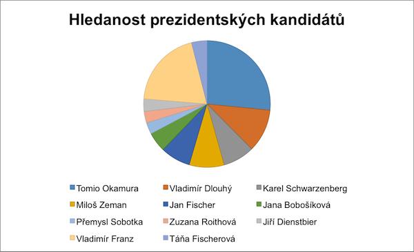 Hledanost prezidentských kandidátů