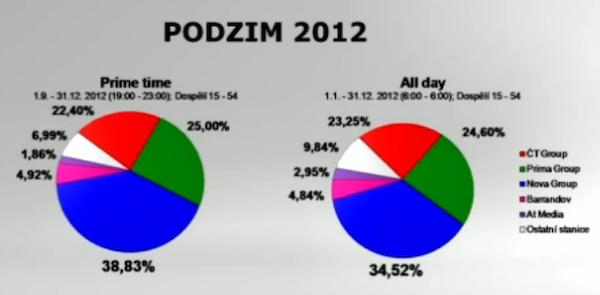 Podzim 2012 z pohledu Novy. Zdroj dat: ATO-Mediaresearch