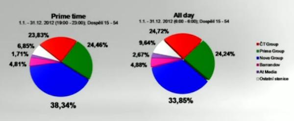Rok 2012 z pohledu Novy. Zdroj dat: ATO-Mediaresearch