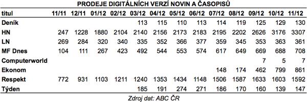 Digitální prodeje novin a časopisů