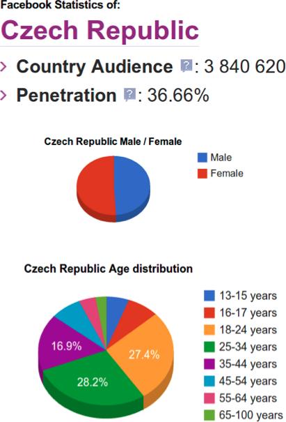Česká populace na Facebooku