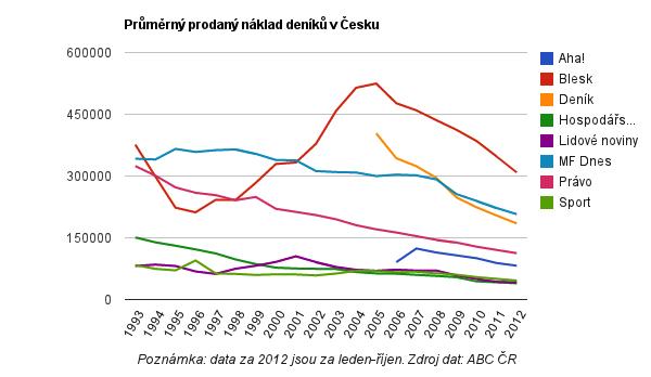 Prodané náklady deníků v ČR
