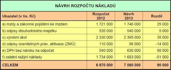 Náklady České televize v roce 2013