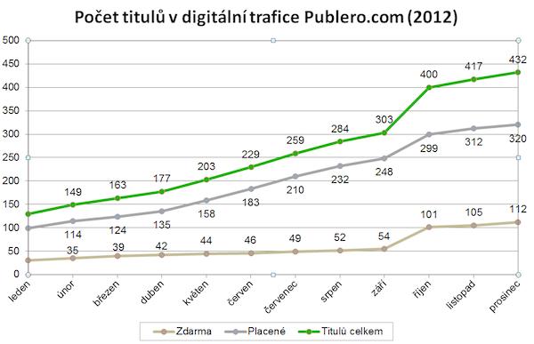 Počet titulů na Publeru v roce 2012