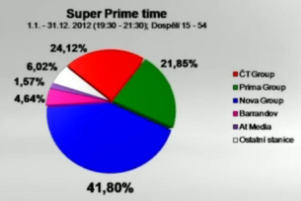 Chystaný super prime time Novy. Zdroj dat: ATO-Mediaresearch