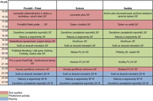 Programové schéma Českého rozhlasu Plus. Zdroj: Český rozhlas