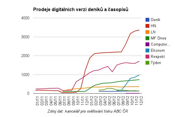 Digitální prodeje novin a časopisů v letech 2011 a 2012