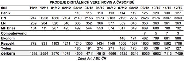 Digitální prodeje českých novin a časopisů v letech 2011 a 2012