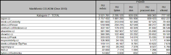 Návštěvnost buvlárních titulů v únoru 2013. Zdroj: NetMonitor