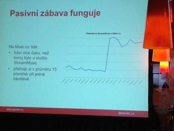 Při jedné návštěvě hudebních proudů na Mixér.cz si uživatelé přehrají v průměru 15 skladeb