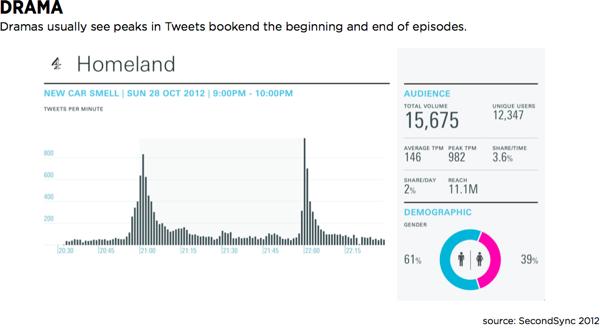 Aktivita na Twitteru při britském uvedení seriálu Homeland, zřejmě nejlepšího cyklu v současnosti