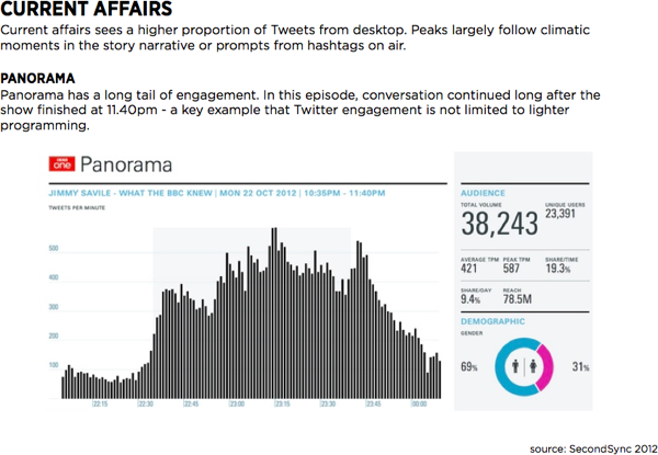 Reakce uživatelů Twitteru při zpravodajských a publicistických pořadech