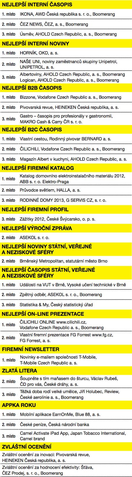 Výsledky Zlatého středníku 2012