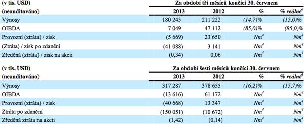 Čtvrtletní a pololetní výsledky celé CME. Zdroj: CME