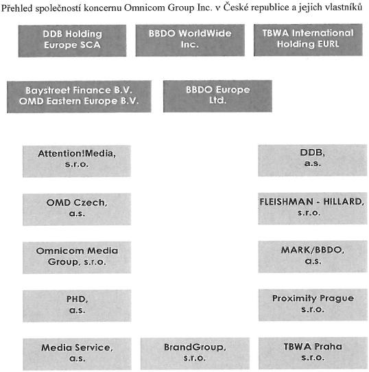 Agentury spojené pod hlavičkou OMD v Česku, ke konci roku 2011