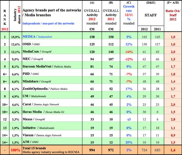 Pořadí mediálních agentur podle lokálních značek. Zdroj: RECMA