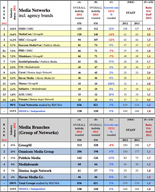 Pořadí mediálních agentur podle sítí. Zdroj: RECMA