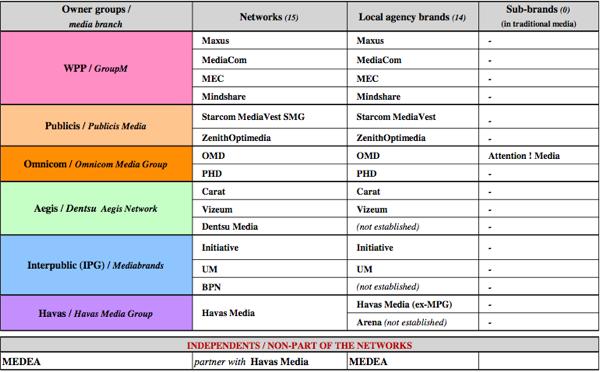 Majetková struktura tuzemského trhu mediálních agentur. Zdroj: RECMA 2012
