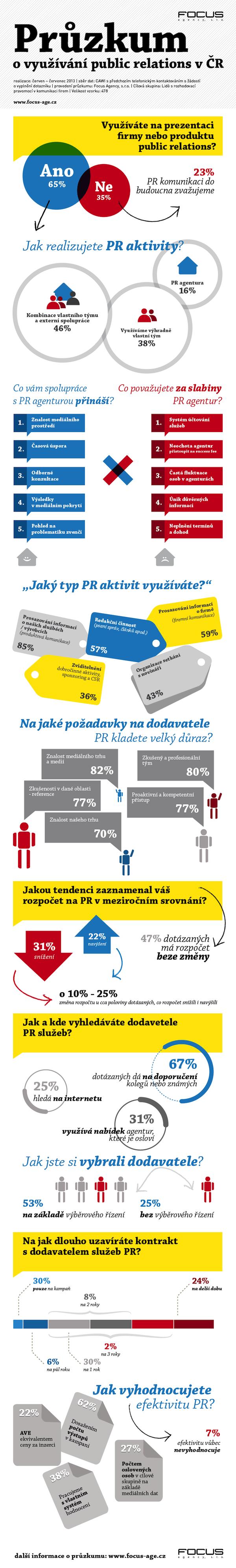 Průzkum využívání PR v Česku