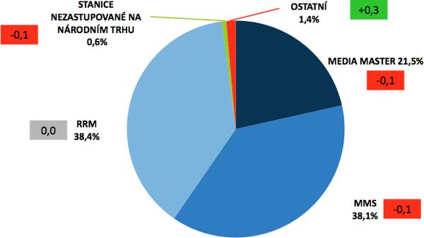 Tržní podíl mediazastupitelství (v rámečku změna oproti předchozímu klouzavému pololetí, tedy za 4. kvartál 2012 + 1. kvartál 2013)