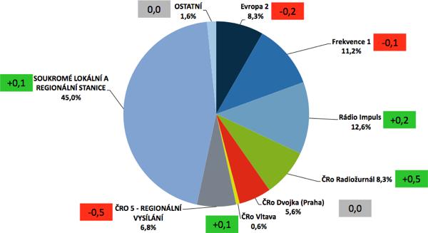 Tržní podíl stanic (v rámečku změna oproti předchozímu klouzavému pololetí, tedy za 4. kvartál 2012 + 1. kvartál 2013)