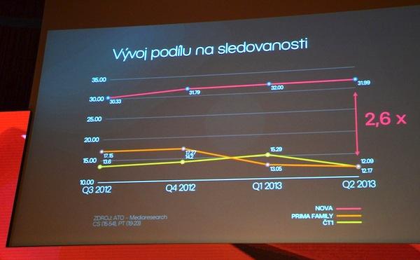Ředitel Novy Andruško ve své jobsovské prezentaci týž den, co Prima představila podzimní program, mluvil o podzimním programu svých stanic a také o sledovanosti v hlavním vysílacím času od 19 do 23 hodin v cílové skupině diváků 15-54 let