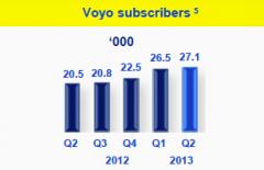 Počet předplatitelů videotéky Voyo v Česku