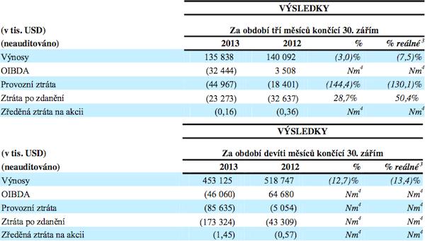 Kvartální a dosavadní roční výsledky celé CME. Zdroj: CME