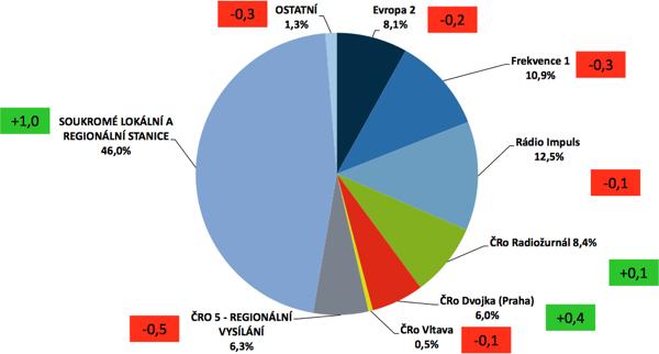 Tržní podíl stanic (v rámečku změna oproti předchozímu klouzavému pololetí, tedy za 1. pololetí 2013)