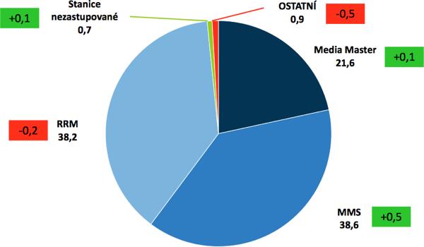 Tržní podíl mediazastupitelství (v rámečku změna oproti předchozímu klouzavému pololetí, tedy za 1. pololetí 2013)