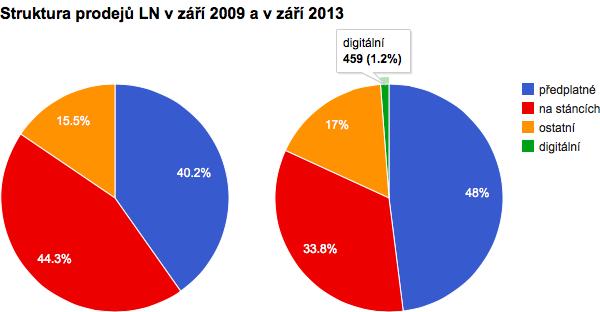 Struktura prodejů LN v září 2009 a v září 2013