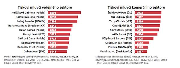 Citovanost mluvčích v roce 2013. Zdroj: Media Tenor