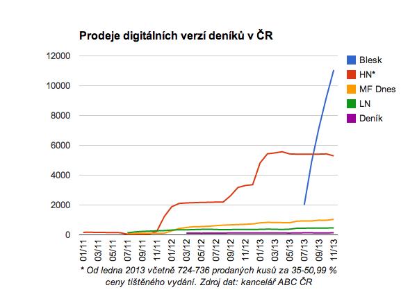 Prodeje digitálních verzí deníků