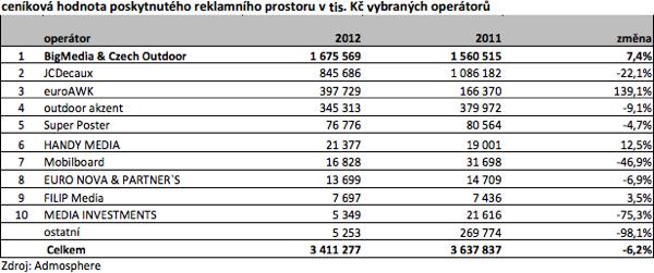 Situace na tuzemském trhu venkovní reklamy. Repro: účetní závěrka BigBoard Praha