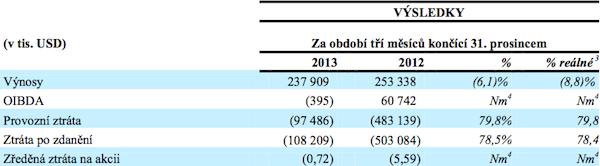 Hospodaření CME v posledním čtvrtletí 2013