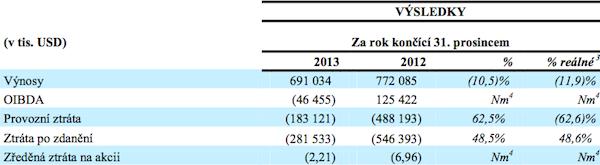 Hospodaření CME v roce 2013
