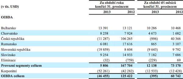 Provozní výsledek CME v roce 2013 podle zemí