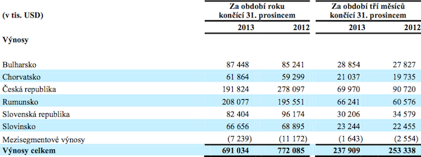 Výnosy CME v roce 2013 podle zemí