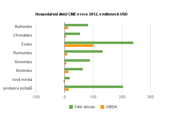 Hospodaření CME v roce 2012