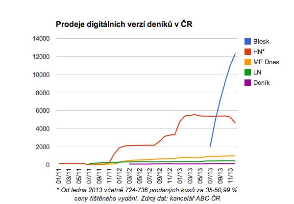Prodej digitálních kopií deníků v Česku