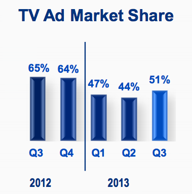 Tržní podíl televize Nova. Zdroj: CME